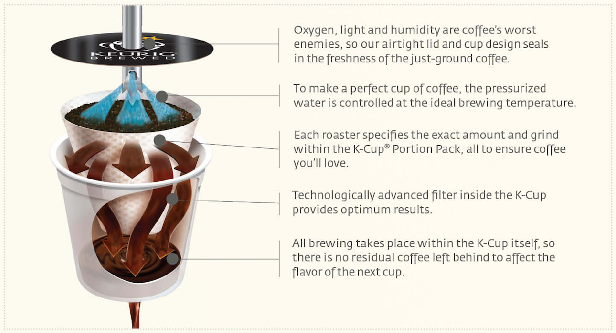 Keurig brewing technology how it works