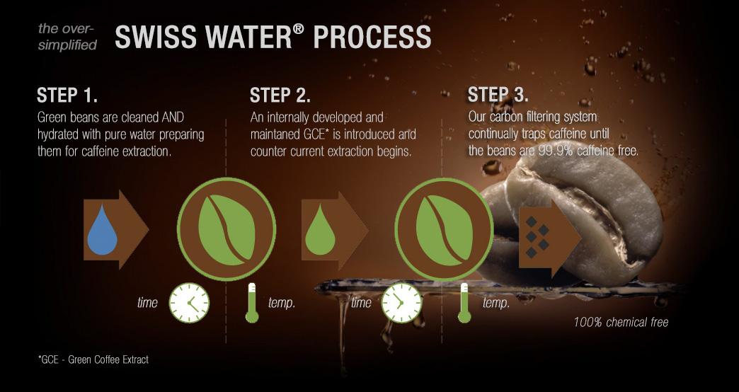 Swiss Water decaffeination process explained