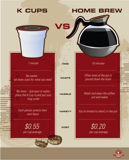 K-cups versus Drip Coffee for time, waste, hassle, variety and cost